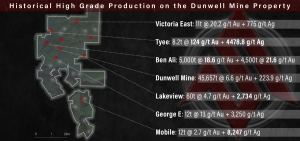 Stinger Resources Dunwell Mine historic grades